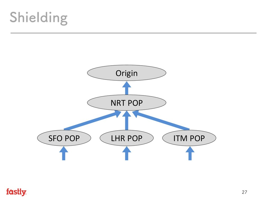 4IJFMEJOH Origin NRT POP LHR POP SFO POP ITM...