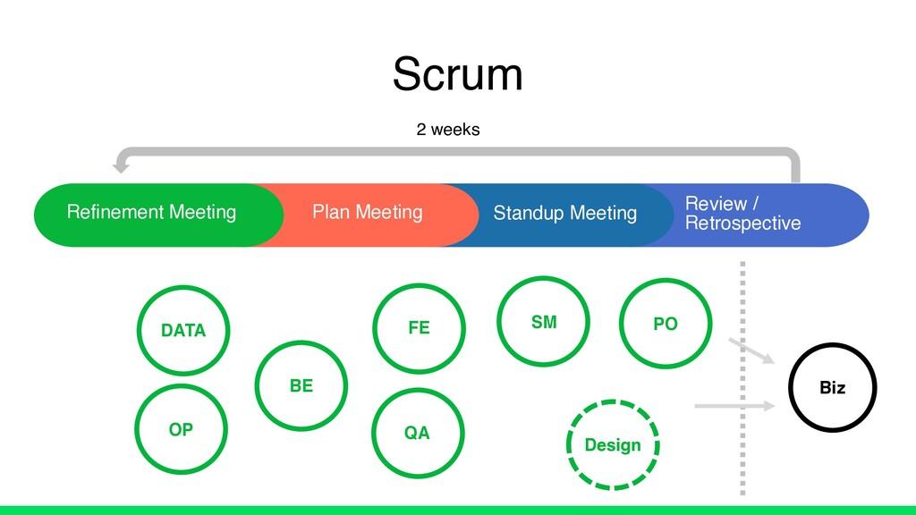 Scrum Plan Meeting Review / Retrospective Refin...