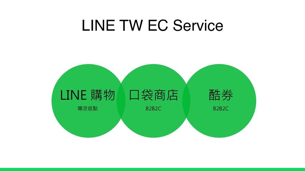 LINE 購物 導流返點 口袋商店 B2B2C 酷券 B2B2C LINE TW EC Ser...