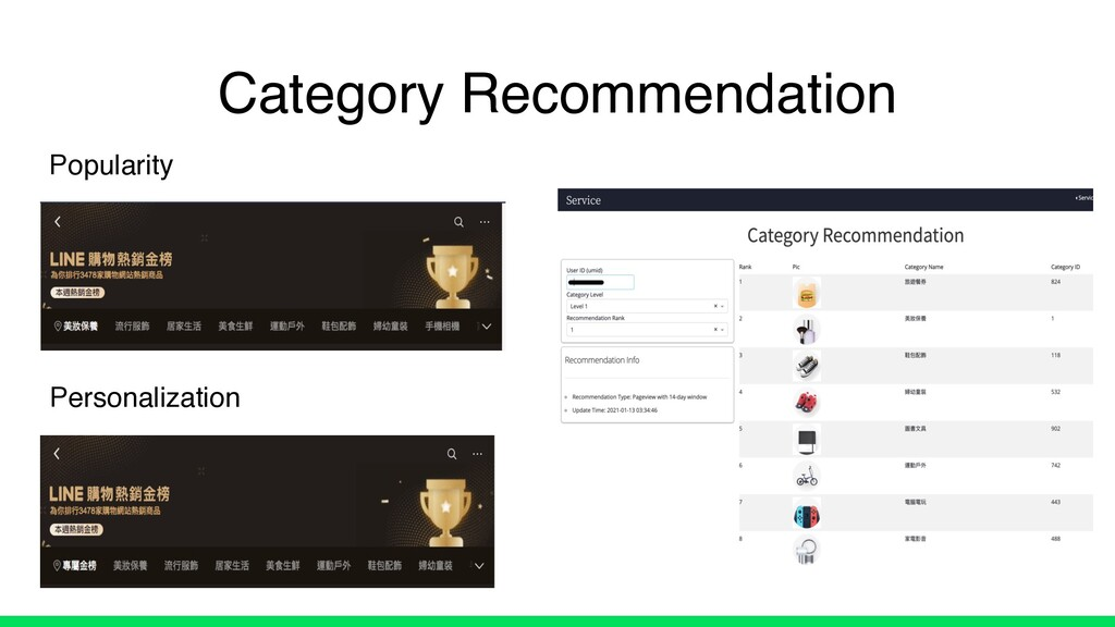 Category Recommendation Popularity Personalizat...