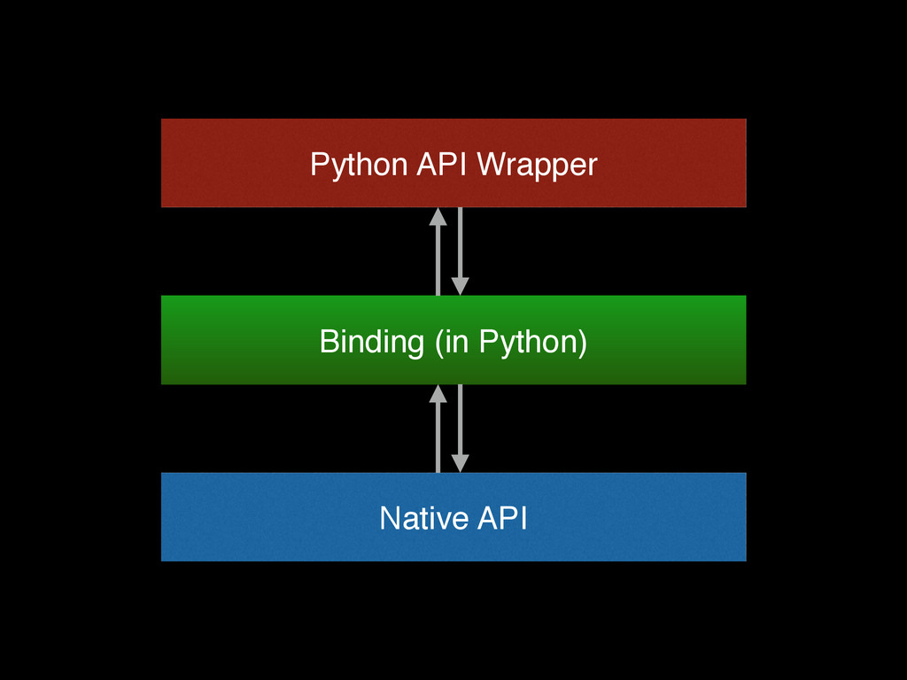 Native API Python API Wrapper Binding (in Pytho...