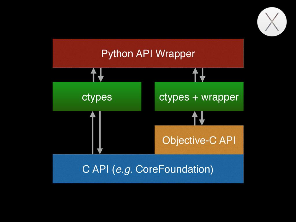 Native API C API (e.g. CoreFoundation) Python A...