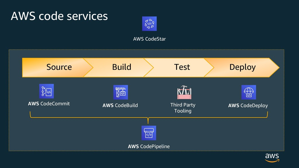 Source Build Test Deploy AWS CodeCommit AWS Cod...