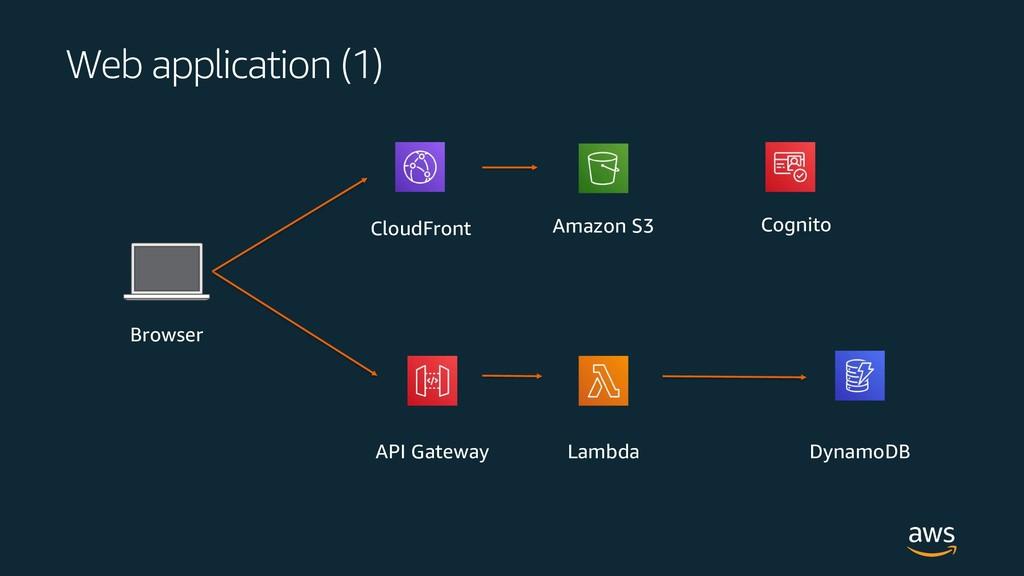 Web application (1) DynamoDB Lambda API Gateway...