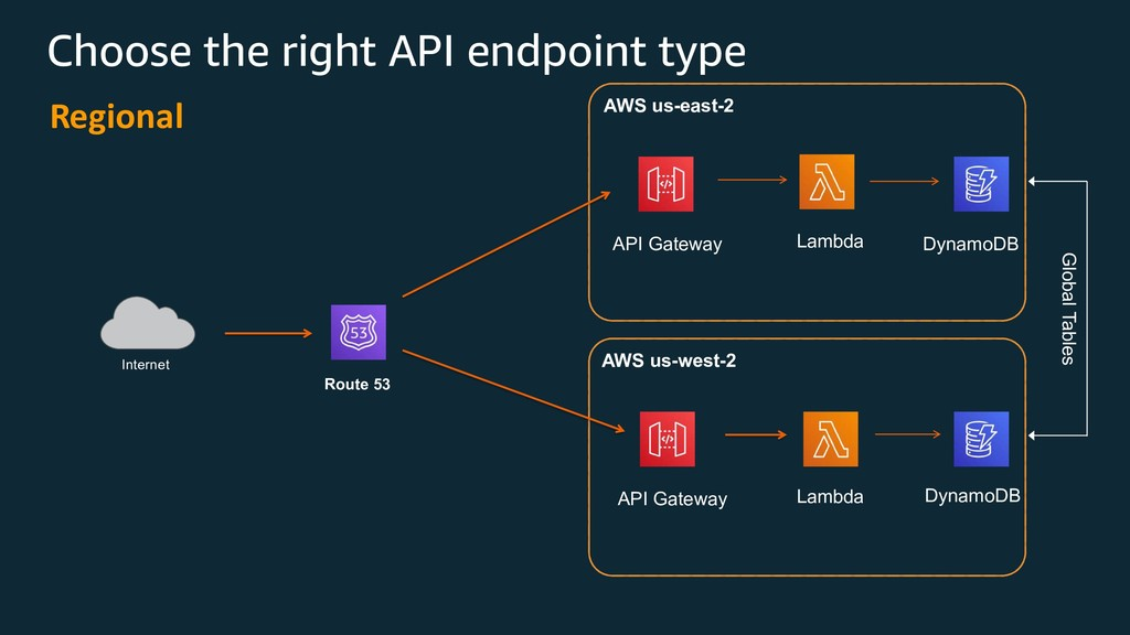 Choose the right API endpoint type Regional AWS...