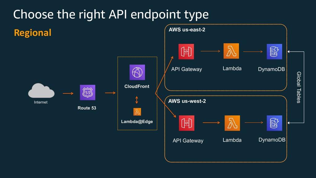 Regional API Gateway Internet API Gateway Route...