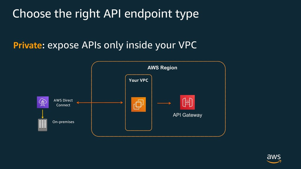 Private: expose APIs only inside your VPC AWS R...