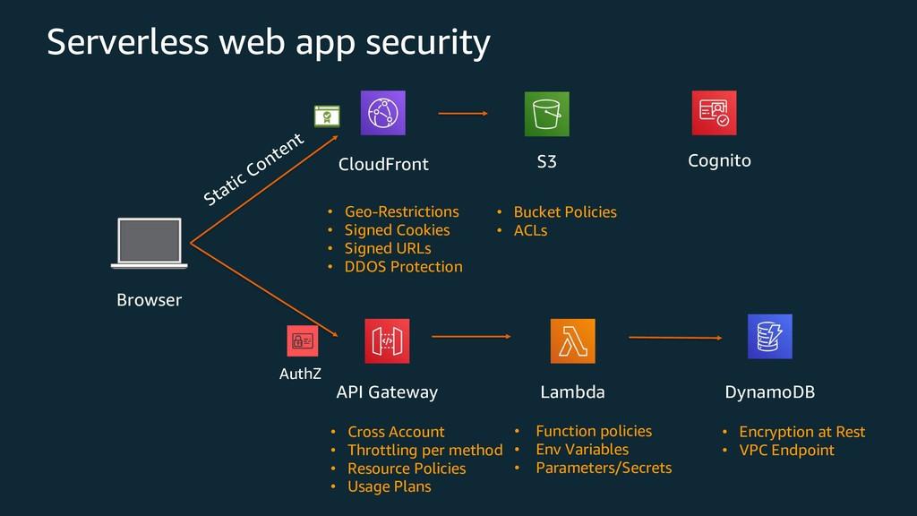 DynamoDB Lambda API Gateway Browser CloudFront ...