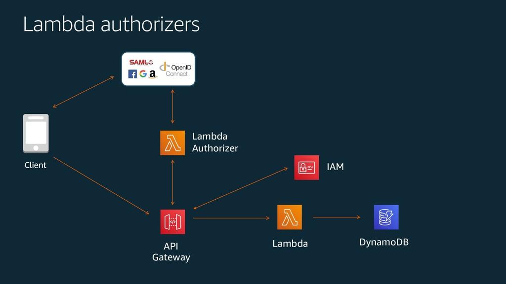 Lambda Authorizer Client Lambda API Gateway Dyn...