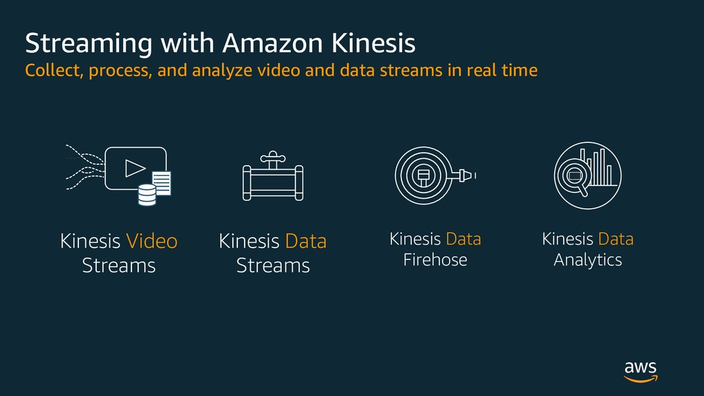 Streaming with Amazon Kinesis Collect, process,...
