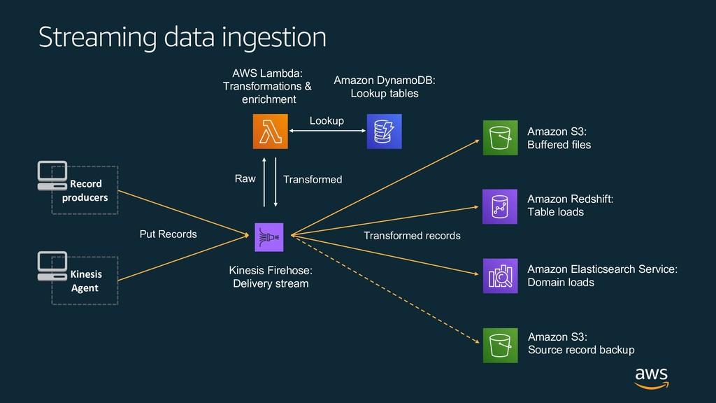 Streaming data ingestion Amazon S3: Buffered fi...