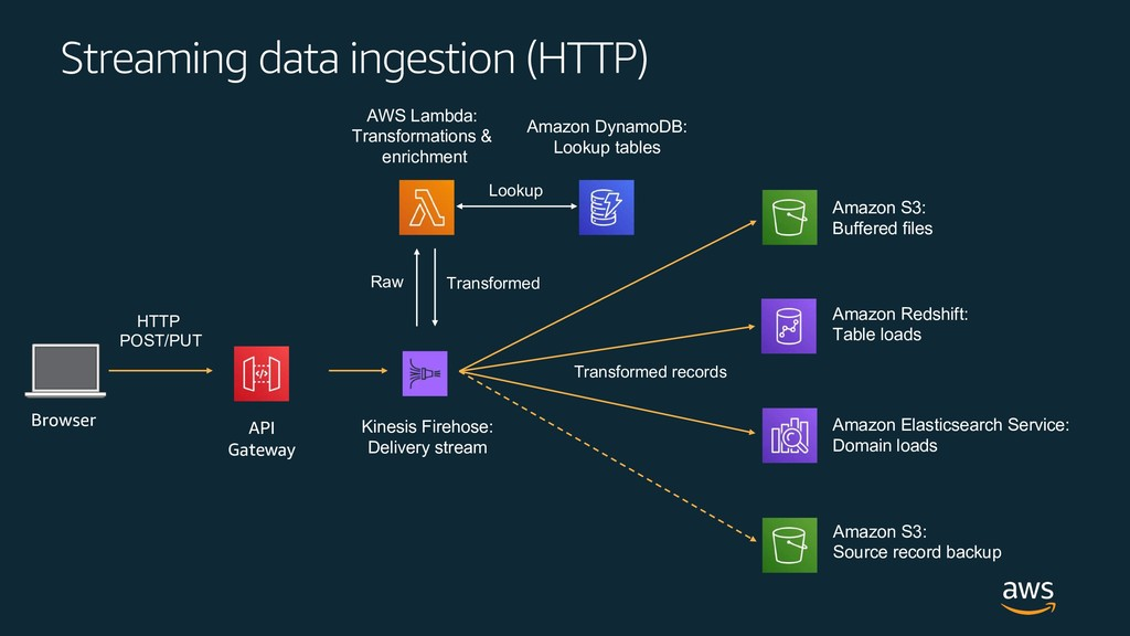 Streaming data ingestion (HTTP) HTTP POST/PUT A...