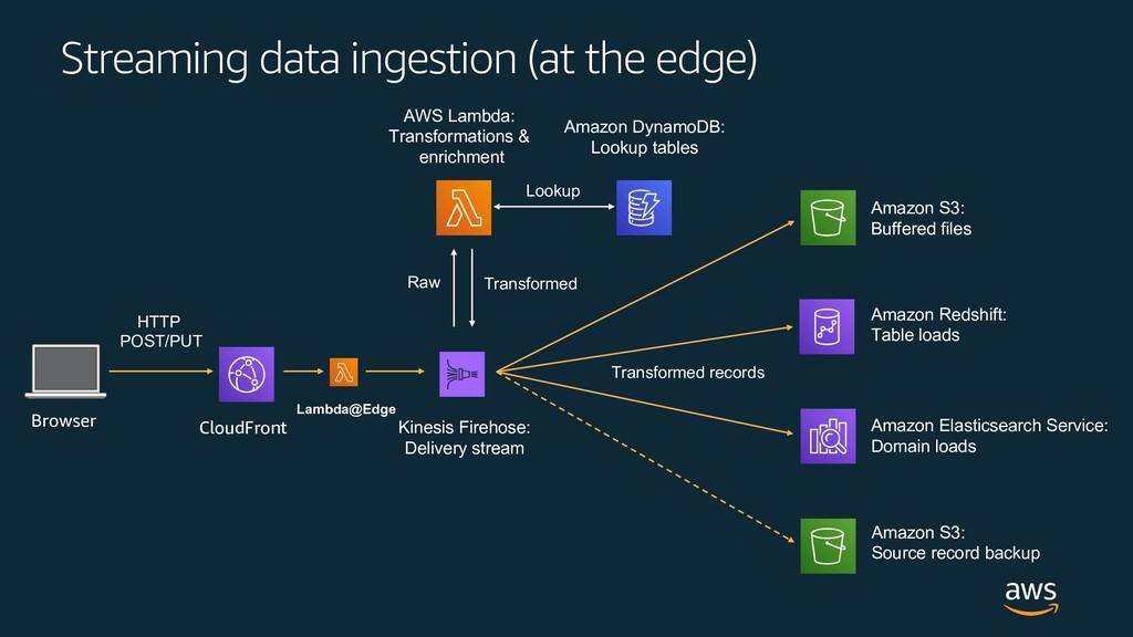 Streaming data ingestion (at the edge) Amazon S...