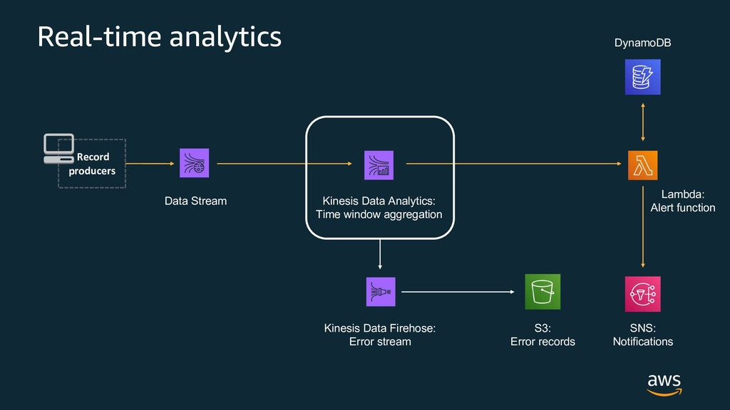 Real-time analytics Data Stream Kinesis Data An...