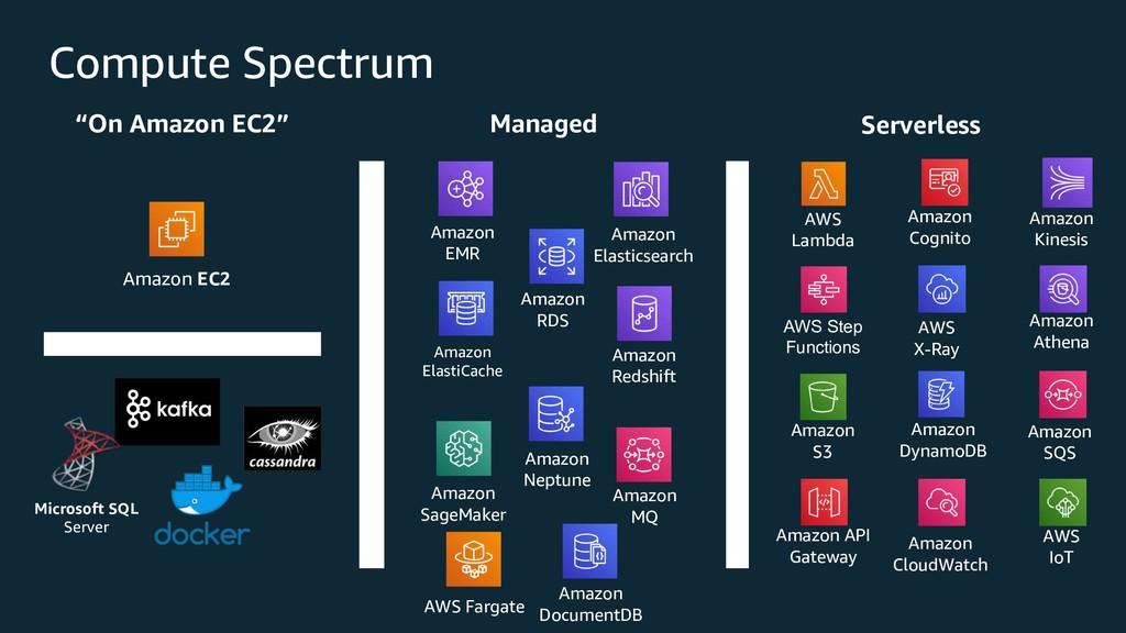 Compute Spectrum AWS Lambda Amazon Kinesis Amaz...