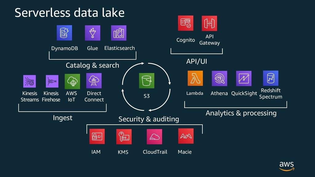 Serverless data lake S3 Elasticsearch Glue Dyna...