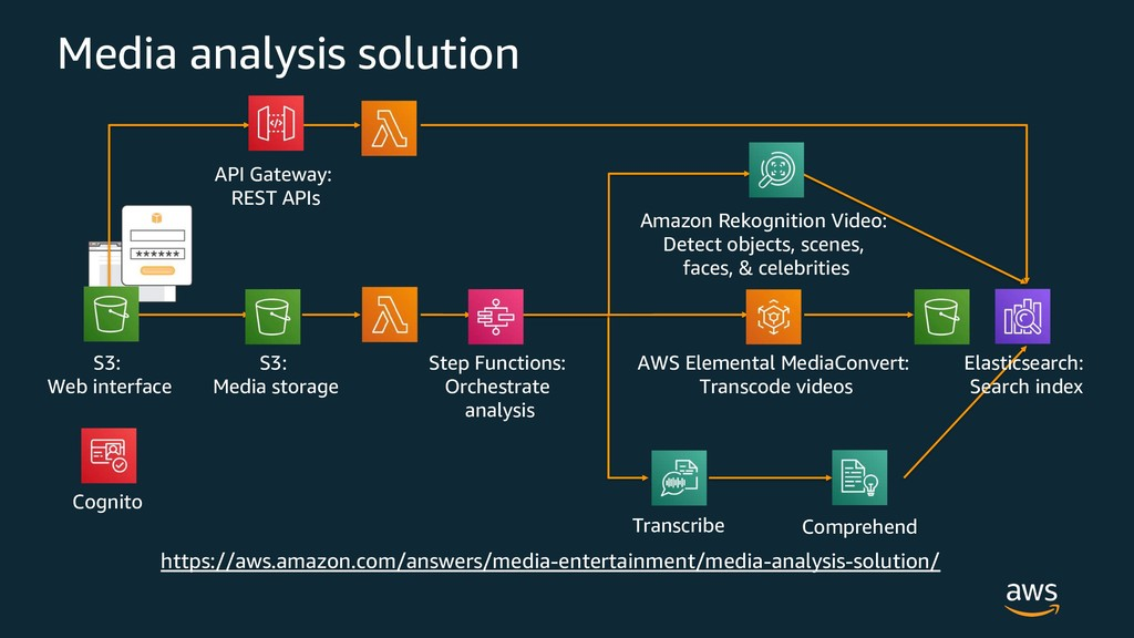 Media analysis solution S3: Web interface Cogni...