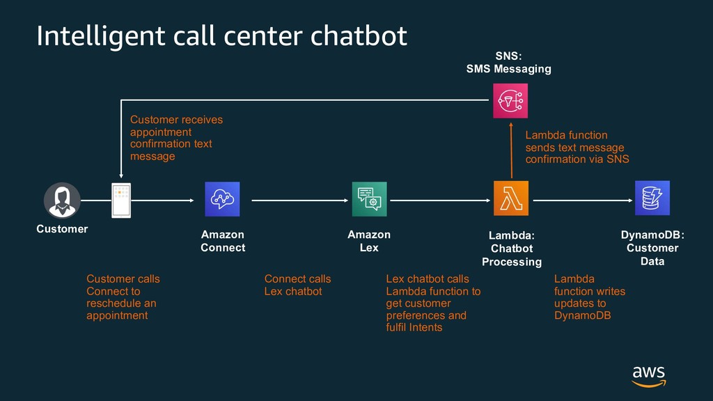 Intelligent call center chatbot Amazon Connect ...