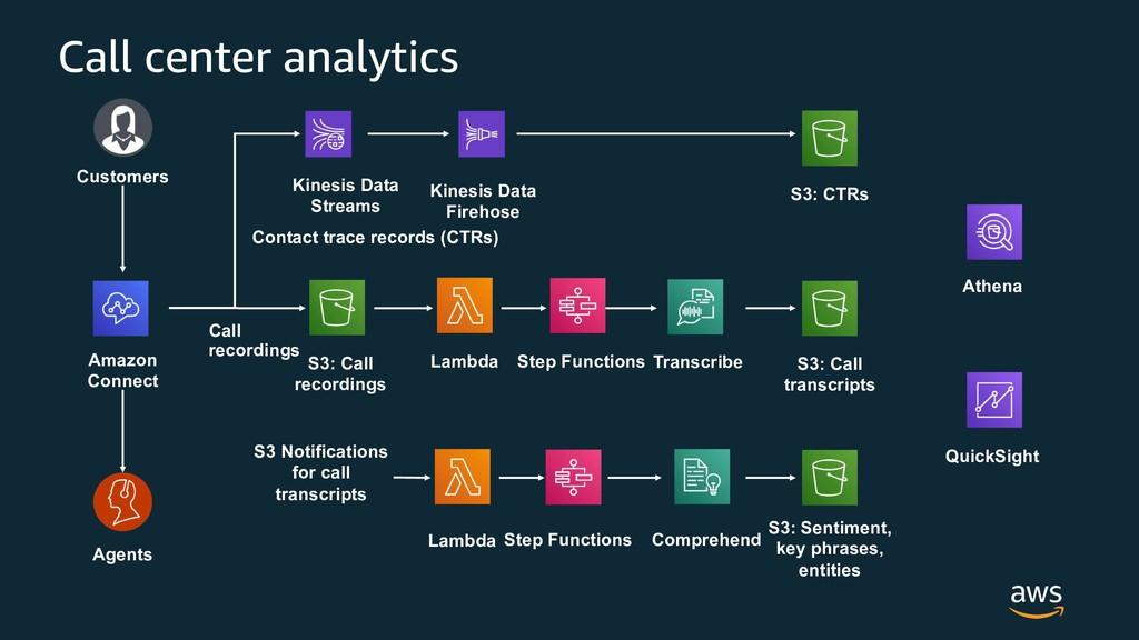 Call center analytics Amazon Connect Customers ...