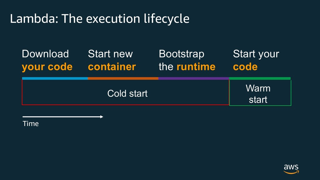 Bootstrap the runtime Start your code Lambda: T...