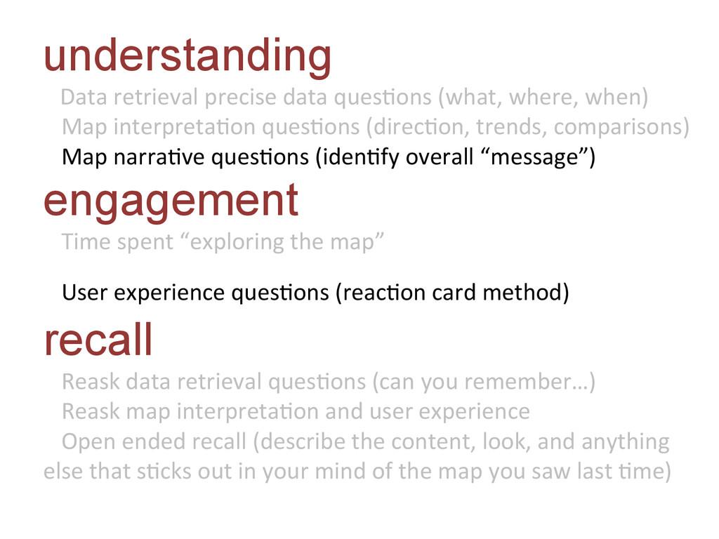 understanding    Data retrieval ...