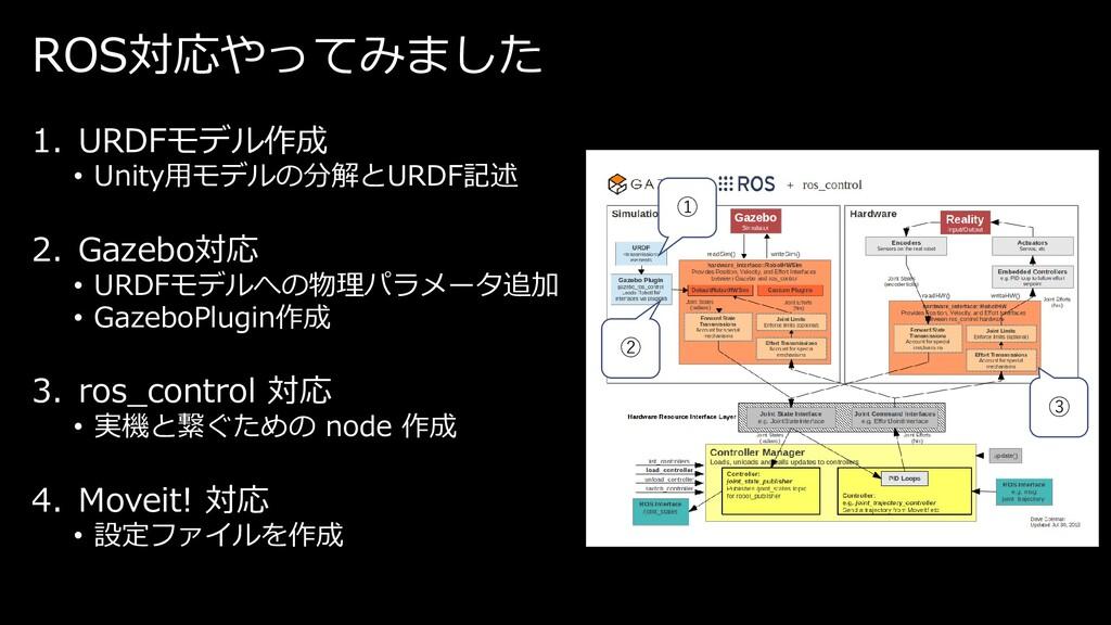 ROS対応やってみました 1. URDFモデル作成 • Unity用モデルの分解とURDF記述...