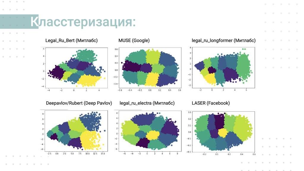 ласстеризация: К Legal_Ru_Bert (Митлабс) Deepa...