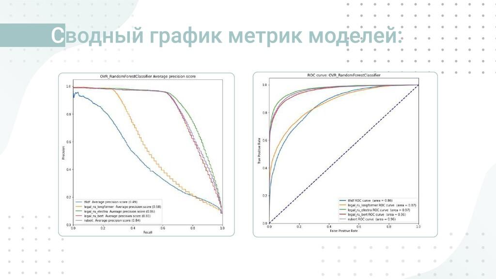 водный график метрик моделей: C