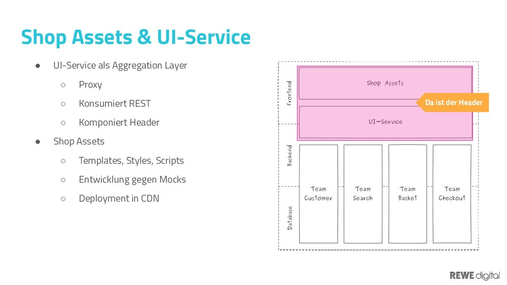 Shop Assets & UI-Service ● UI-Service als Aggre...
