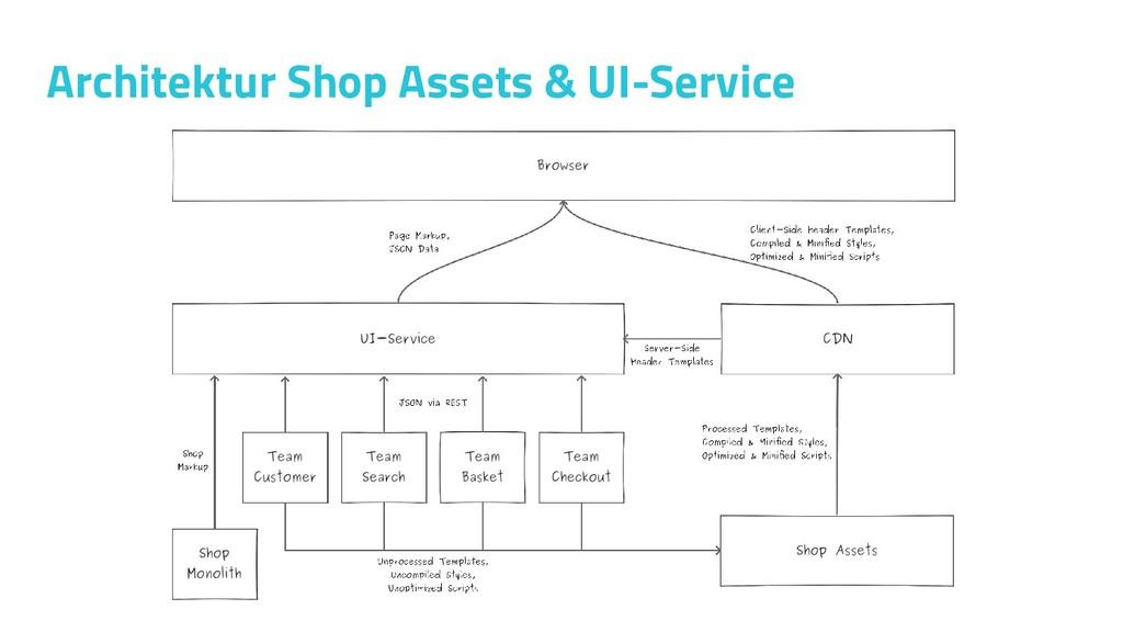 Architektur Shop Assets & UI-Service