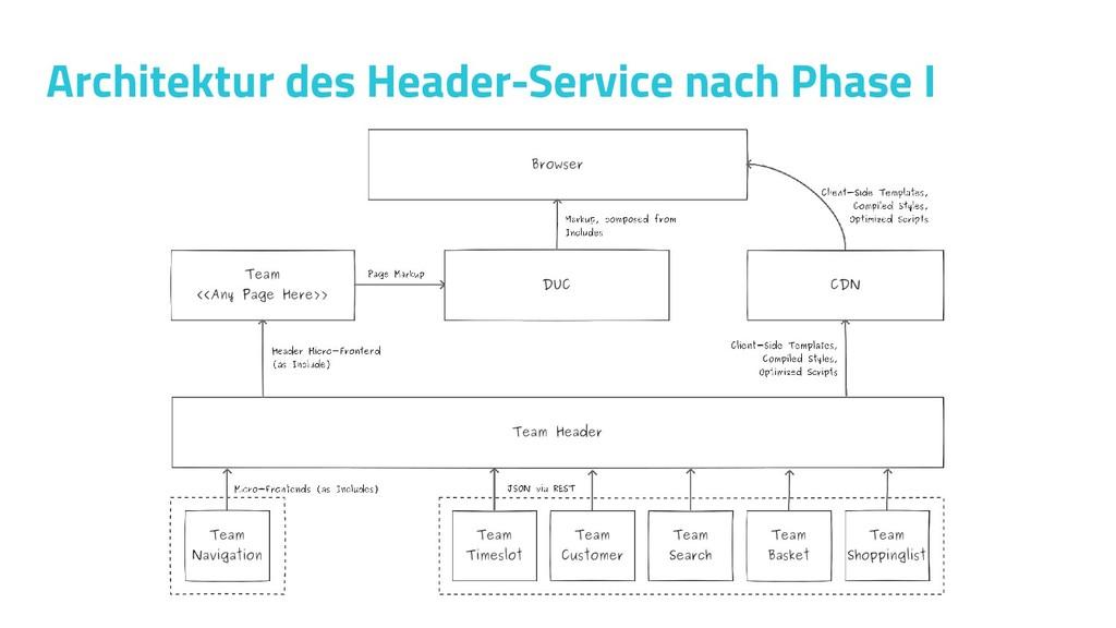 Architektur des Header-Service nach Phase I