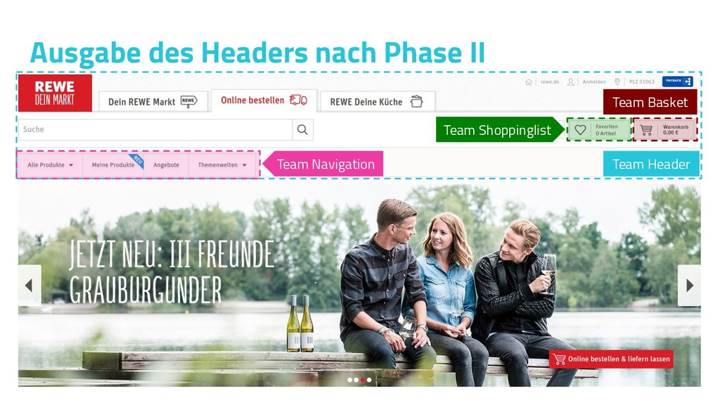 Ausgabe des Headers nach Phase II Team Shopping...