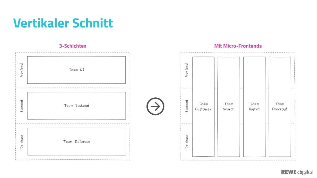 Vertikaler Schnitt 3-Schichten Mit Micro-Fronte...