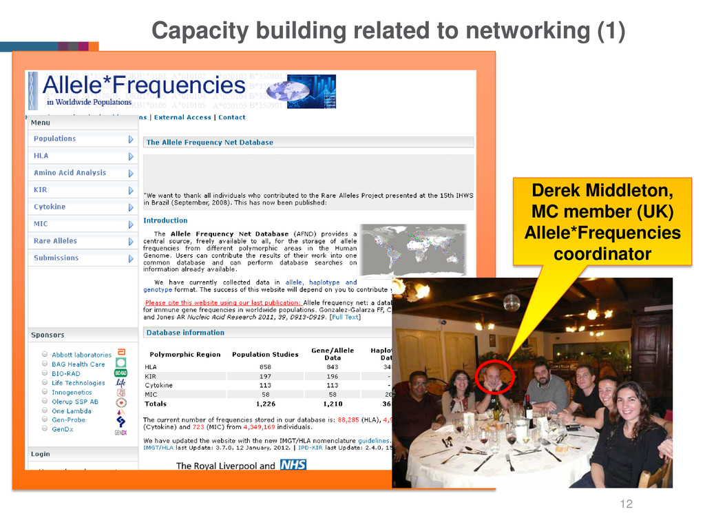 Capacity building related to networking (1) 12 ...