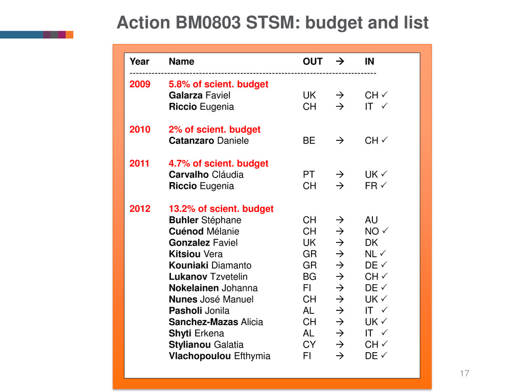 Action BM0803 STSM: budget and list Year Name O...