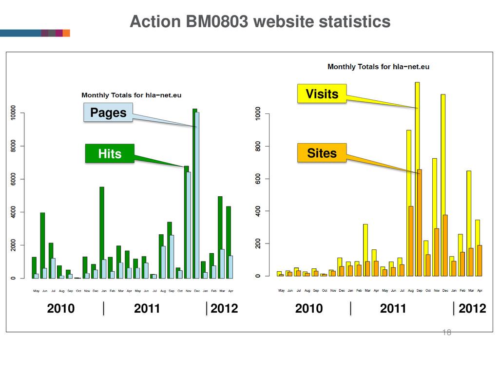 Action BM0803 website statistics 18 Visits Site...