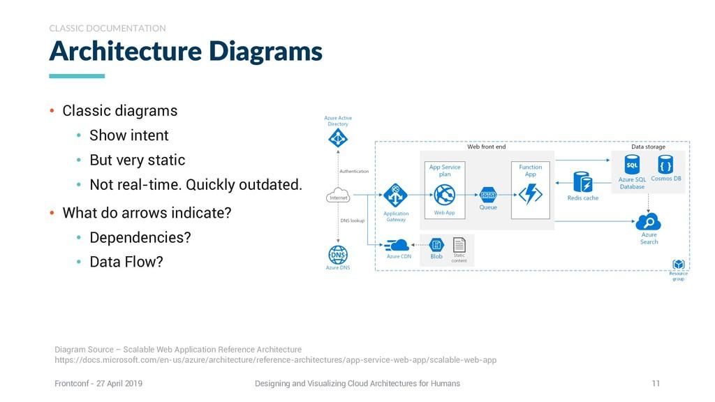 Architecture Diagrams CLASSIC DOCUMENTATION Dia...