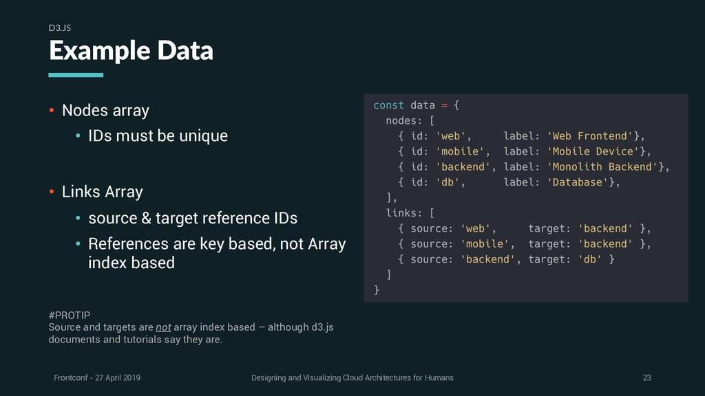 • Nodes array • IDs must be unique • Links Arra...