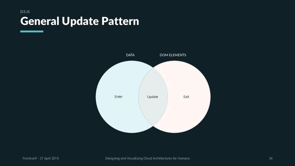 General Update Pattern D3.JS DATA DOM ELEMENTS ...