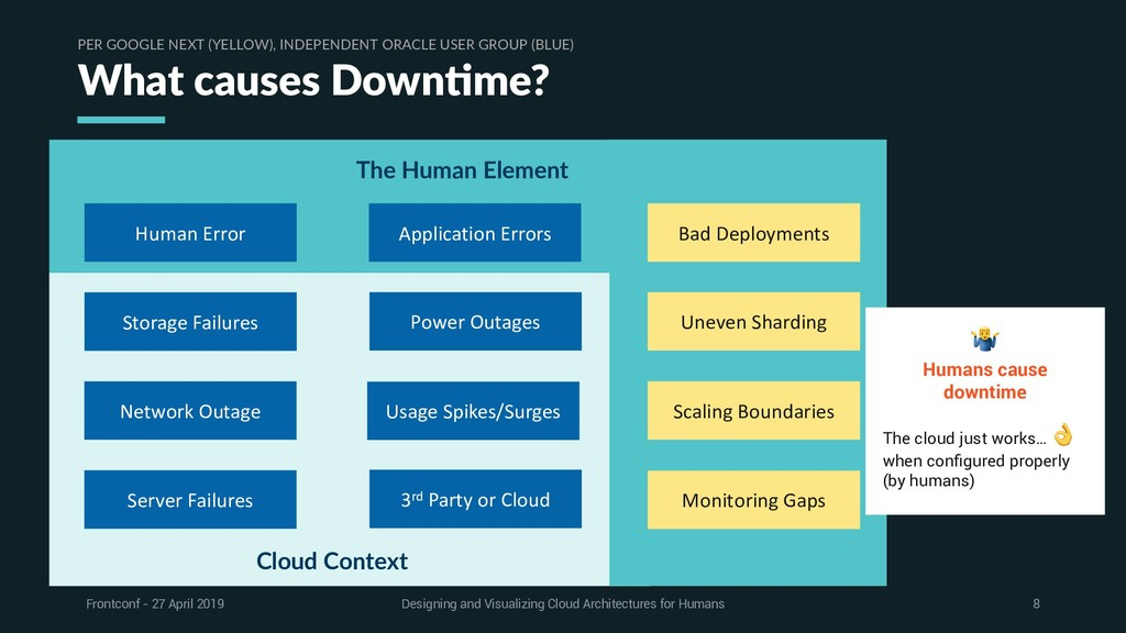 Cloud Context The Human Element What causes Dow...
