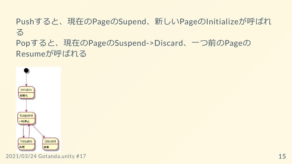Pushすると、現在のPageのSupend、新しいPageのInitializeが呼ばれ る...