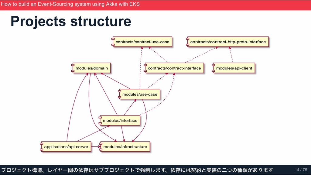 Projects structure modules/infrastructure modul...