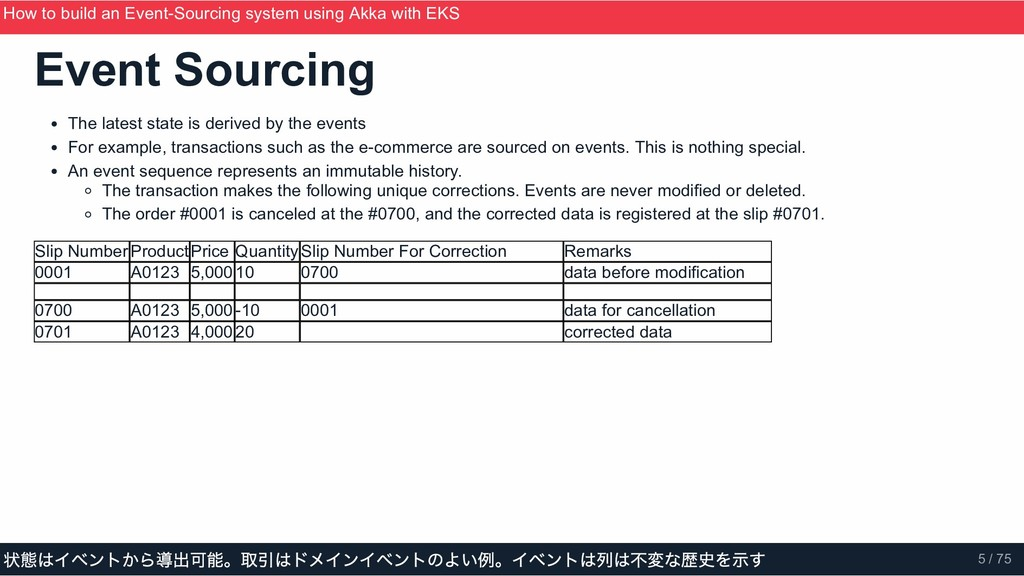Event Sourcing The latest state is derived by t...