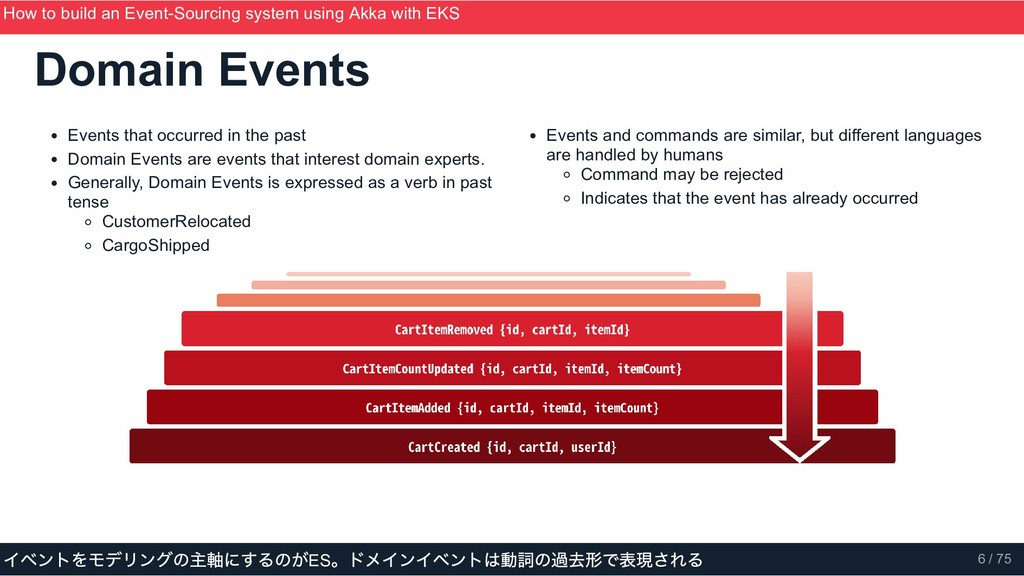 Events that occurred in the past Domain Events ...