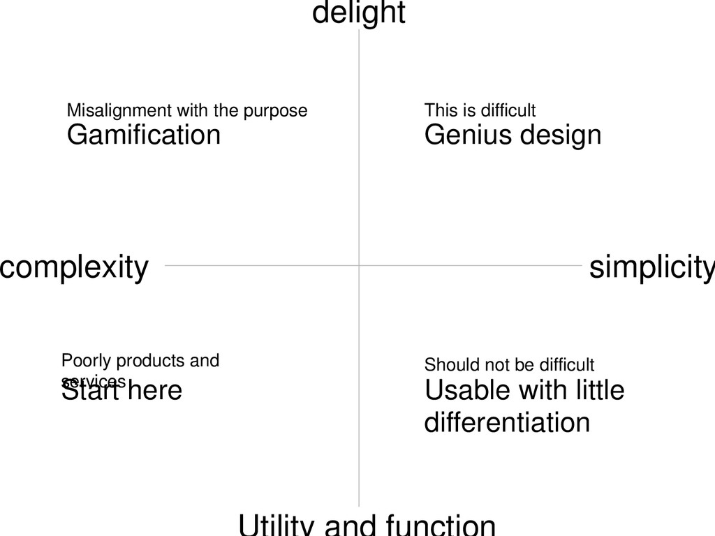 complexity simplicity Poorly products and servi...