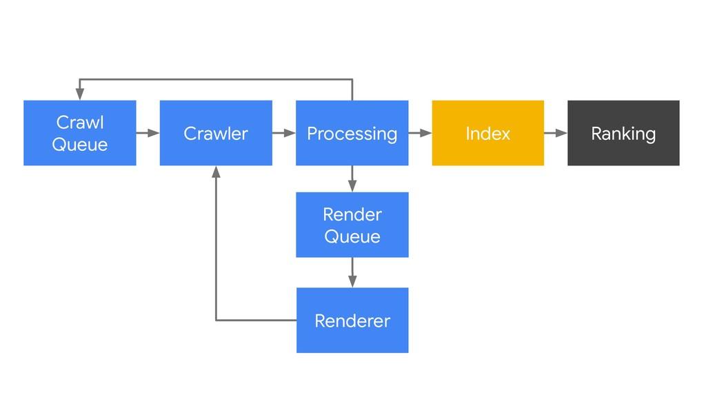 Crawl Queue Crawler Index Processing Render Que...