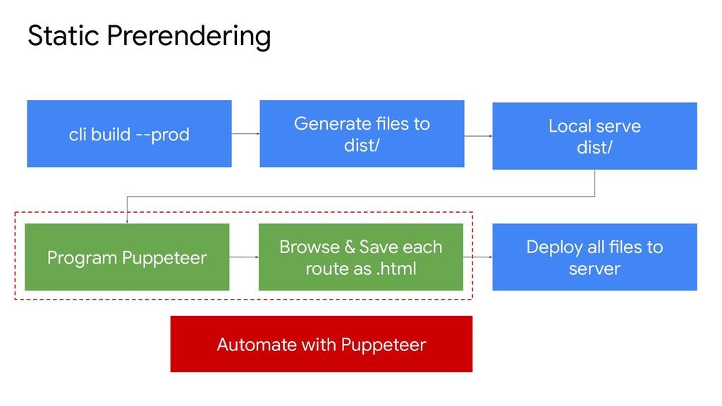 Static Prerendering cli build --prod Generate f...