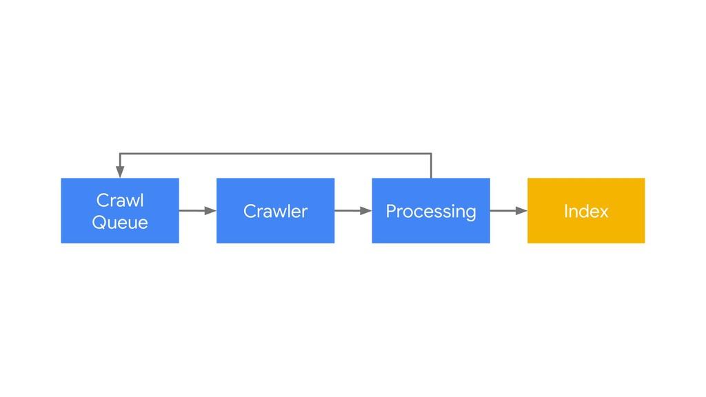 Crawl Queue Crawler Processing Index