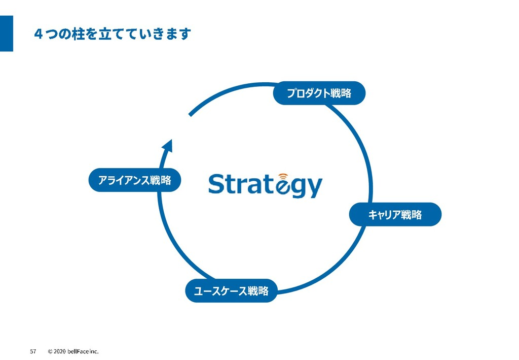 プロダクト戦略 ユースケース戦略 アライアンス戦略 キャリア戦略