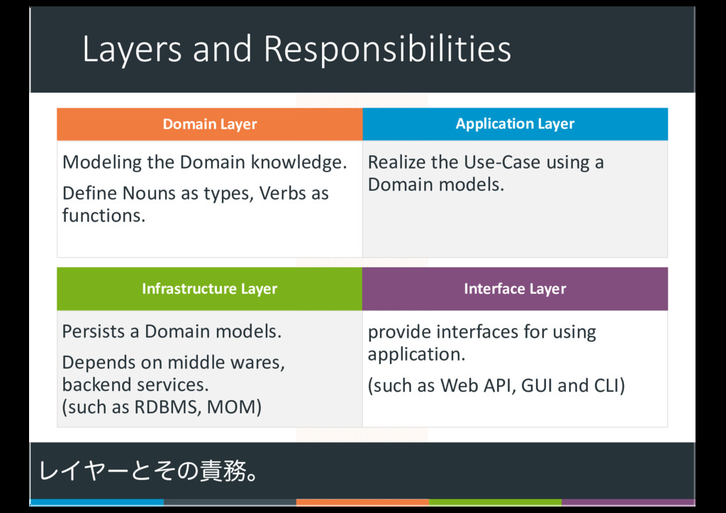 Layers and Responsibilities Modeling the Domain...